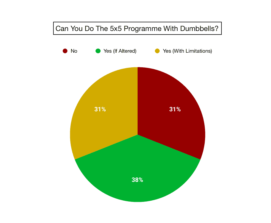 pie chart to show poll results for can the 5x5 work with dumbbells?