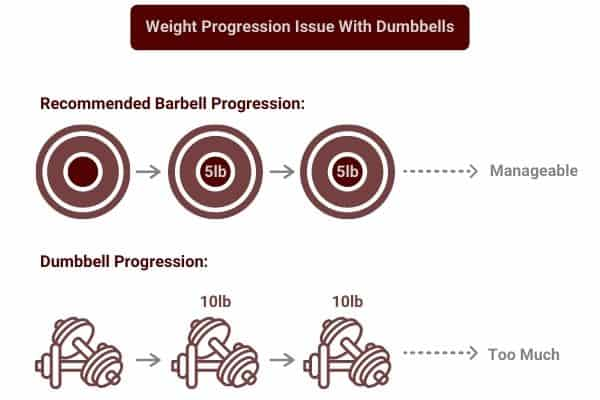 weight progression in the dumbbell 5x5 routine