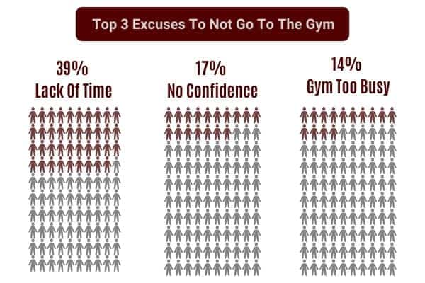 excuses not to go to the gym poll results