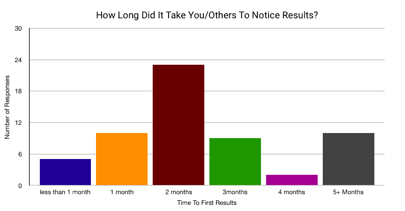 pie chart to show long it takes to bulk up as a skinny guy