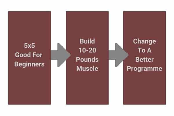 progression route for dumbbell 5x5