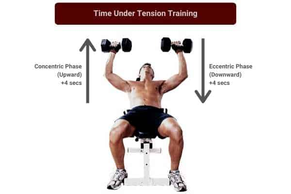 decrease tempo to increase intensity with 50lb dumbbells