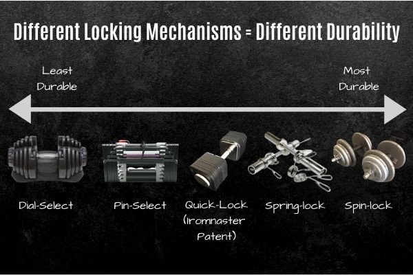 Durability differences between different adjustable dumbbell locking mechanisms.