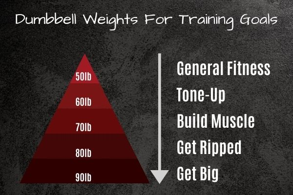Choose an adjustable dumbbell weight based in your training goal