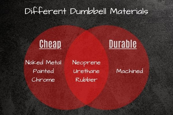 You need to factor in what dumbbells are made of because there are different types of dumbbell material