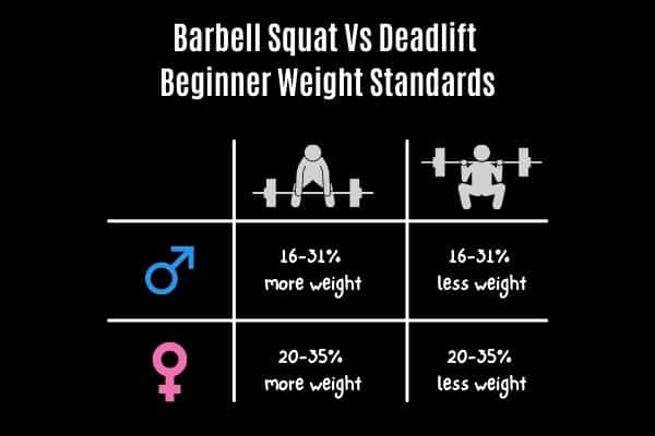 how much you should barbell squat and deadlift