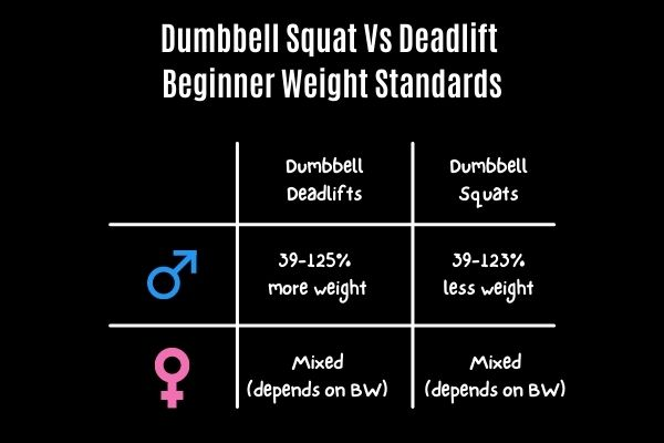 how much weight you should lift for dumbbell squat vs deadlift
