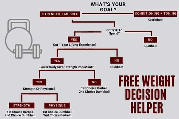 What free weight to get decision helper